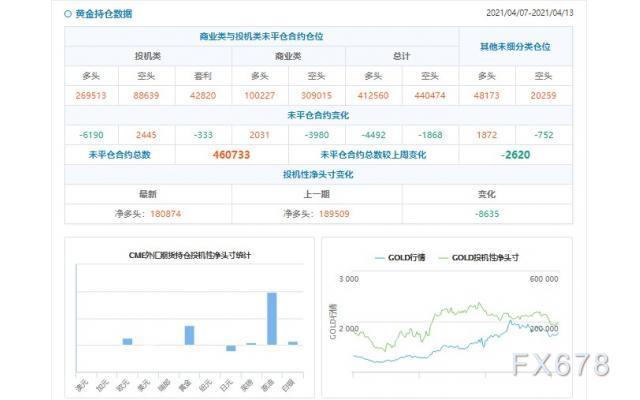 CFTC持仓解读:黄金看多意愿降温(4月13日当周)