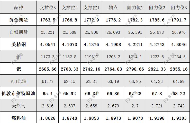 4月19日黄金、白银、原油等商品期货阻力支撑位