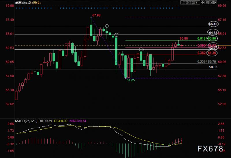 4月19日美原油交易策略:短线或再冲击63.90
