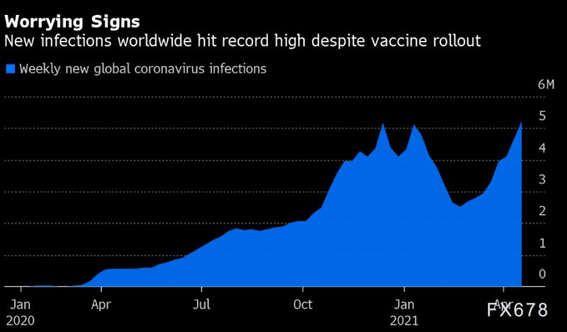 520万!单周新增感染创纪录,印度股汇双杀,金油分道扬镳