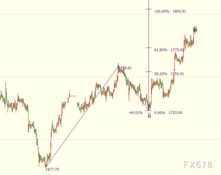"""现货黄金升破1790,美指创一个半月新低,FED为续宽持久""""造势"""""""