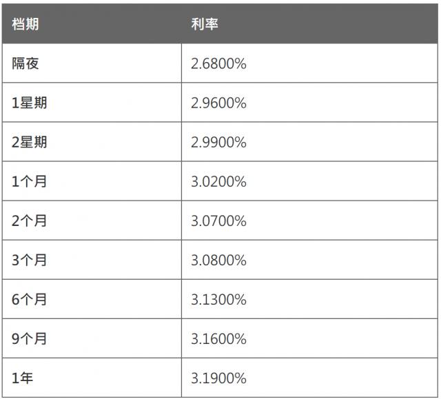 4月20日香港银行同业人民币拆息HIBOR