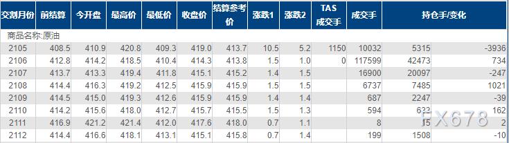 INE原油小幅收涨,逼近一个月高位,该国意外减产