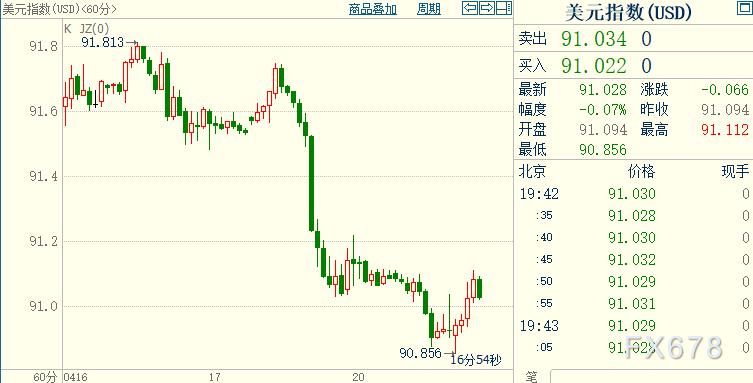 黄金重新走强,美债收益率回落;机构道出债市异常原委