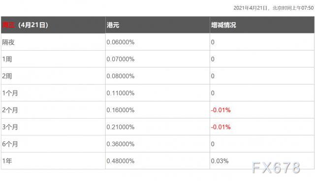 4月21日香港银行间同业拆借利率港币HIBOR