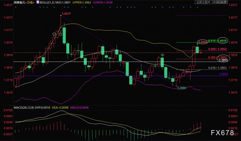 英镑兑美元技术分析:短线看涨,但1.40阻力强劲