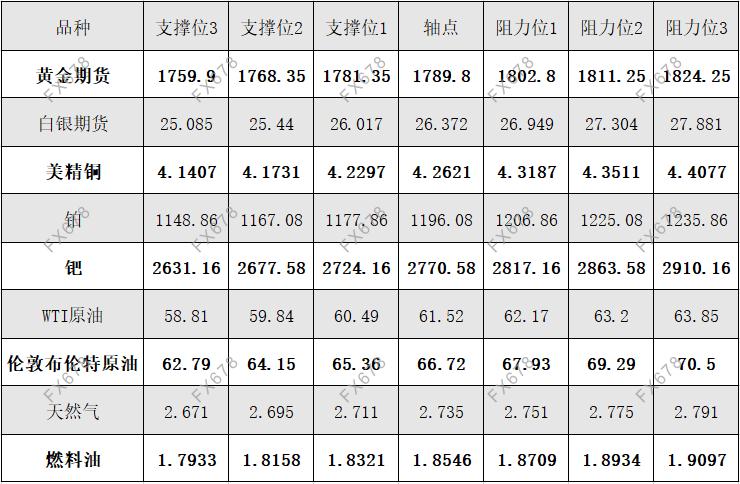 4月22日黄金、白银、原油等商品期货阻力支撑位