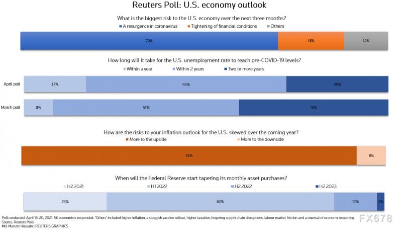 """调查:美国经济今年料创数十年来最快增速,但七成分析师""""害怕""""新冠"""