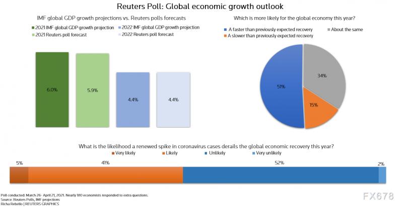 调查:全球经济今年将增长5.9%,创1970年代来最快增速