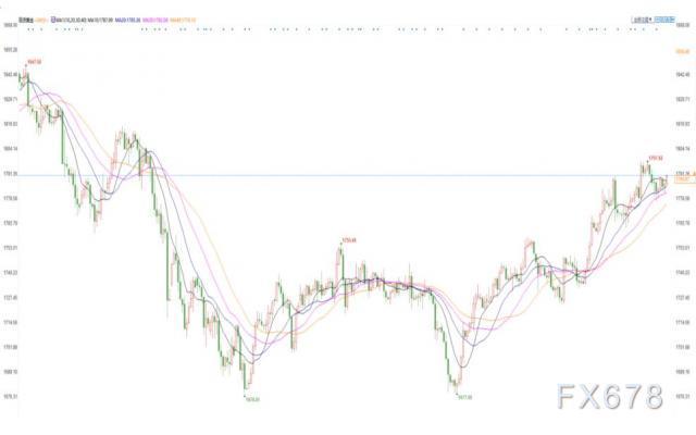 市场对疫情担忧升温,拜登却执意加税,金价延续上涨势头