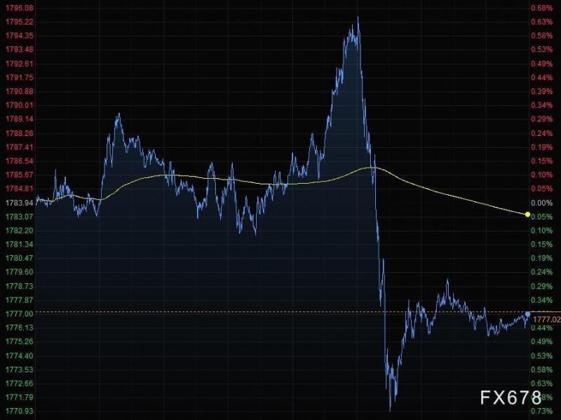 4月24日财经早餐:美元跌至七周低位,欧元触及1.21关口,金价一度回落25美元