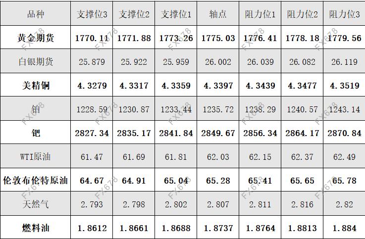4月26日黄金、白银、原油等商品期货阻力支撑位