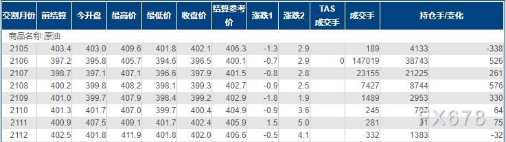 INE原油小幅收低,受两大利空因素拖累,但OPEC+或不在乎