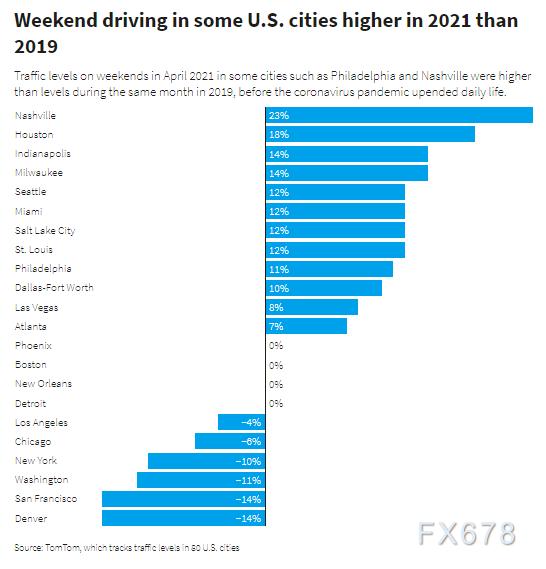 美国与中国民众周末开车出行带动汽油市场复苏,印度疫情扯后腿