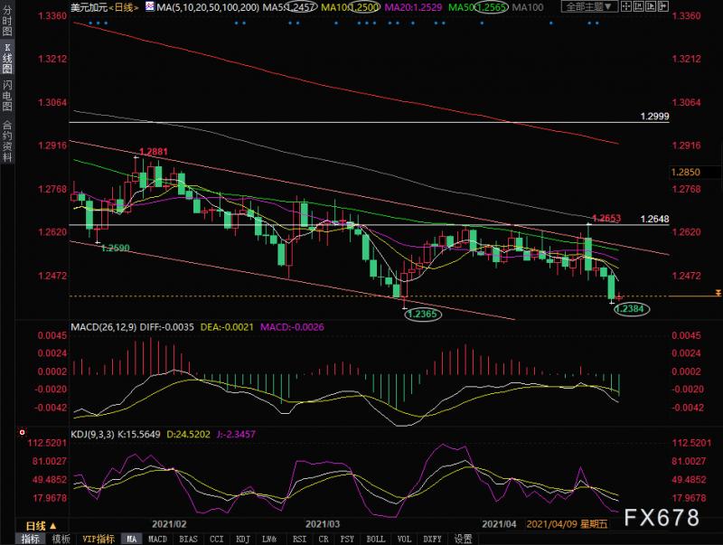 美元兑加元走势分析:油价上涨助推强势加元