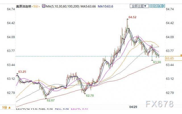 EIA数据利好+需求预期乐观,美油涨逾1%收复63关口
