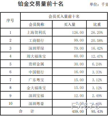 上海黄金交易第15期行情周报:铂金交易量暴跌六成