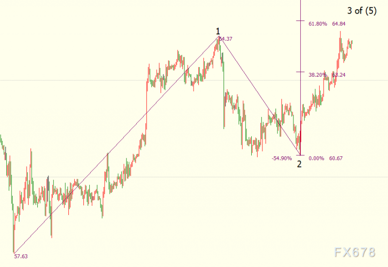 NYMEX原油后市上看65.82美元