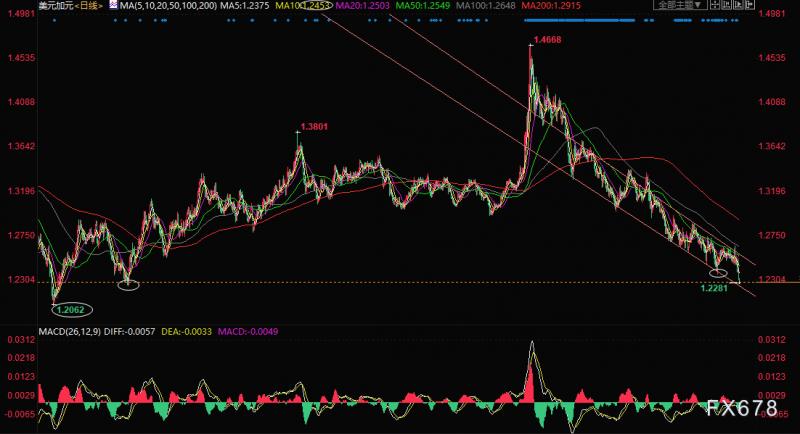 美元兑加元走势分析:下跌动能加强,关注三年前低位1.2251