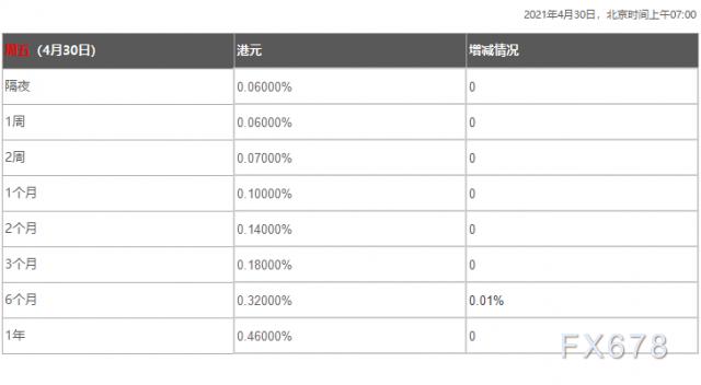4月30日香港银行间同业拆借利率港币HIBOR