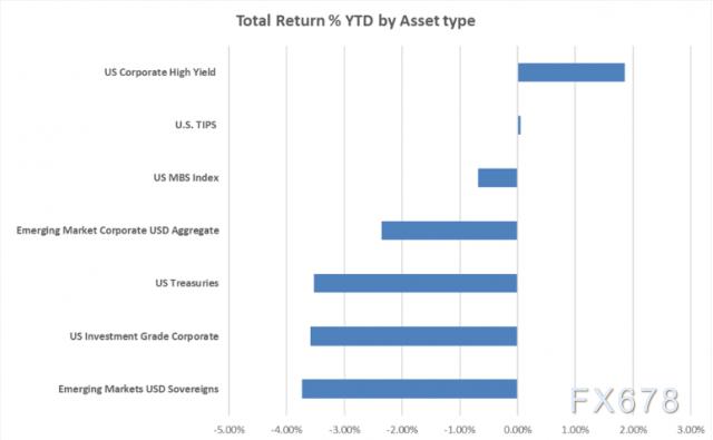 美联储政策前景暗藏巨大通胀风险,美债吸引力降至谷底