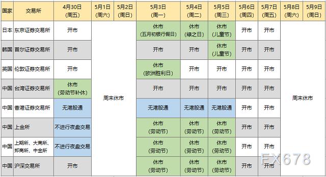 五一假期来袭,一图看懂各大金融市场休市安排!