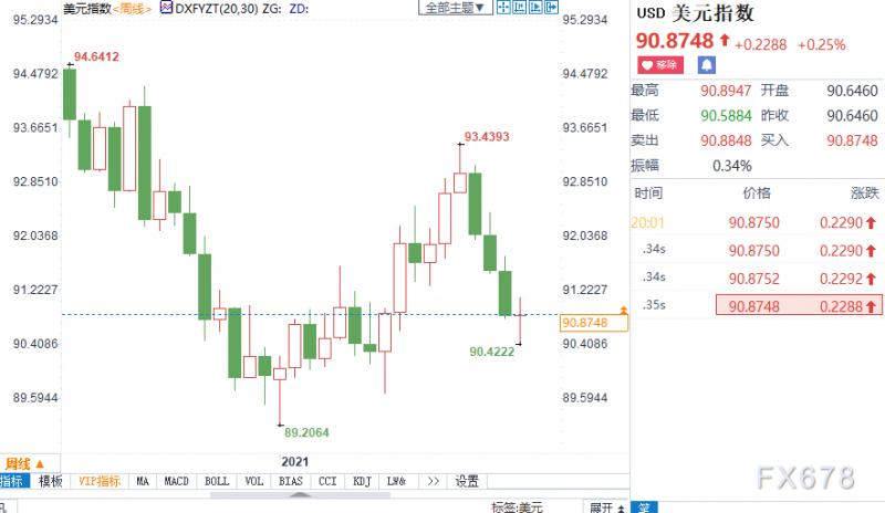 黄金月评:金价料时隔三个月重新收涨,美指回吐上月涨幅