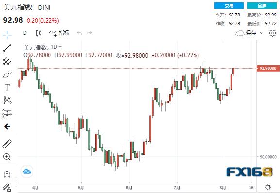 多头的好日子来了?以史为鉴:下半年美元会大幅上涨 美元、欧元、英镑、日元、澳元最新操作建议
