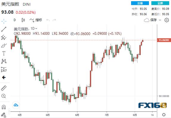 """美元涨势势如破竹、机构警告替换鲍威尔将""""削弱美元"""" 美元、欧元、英镑、日元、澳元最新操作建议"""