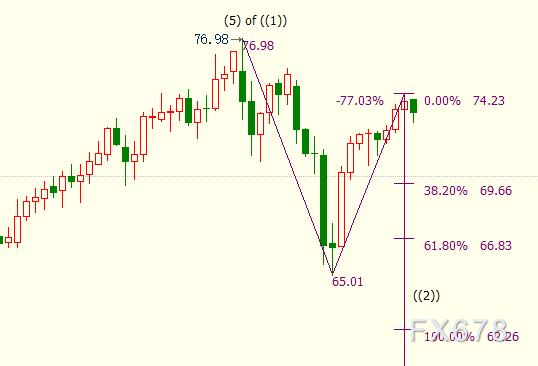 NYMEX原油下看71.41美元