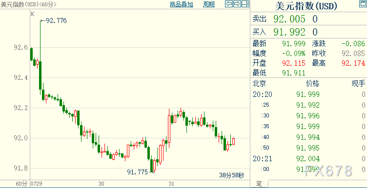 """黄金美指同时走弱,投资者担心就业市场可能""""发出噪声"""""""