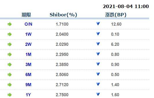 8月4日上海银行间同业拆放利率
