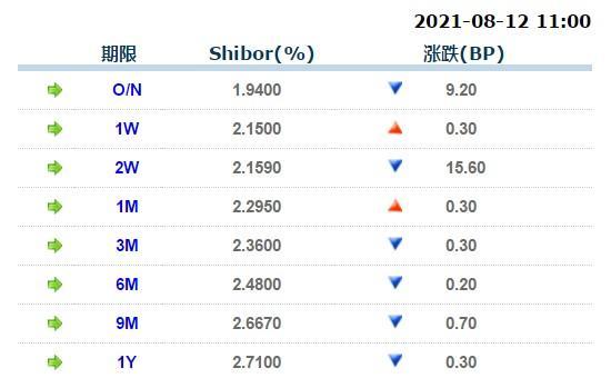 8月12日上海银行间同业拆放利率