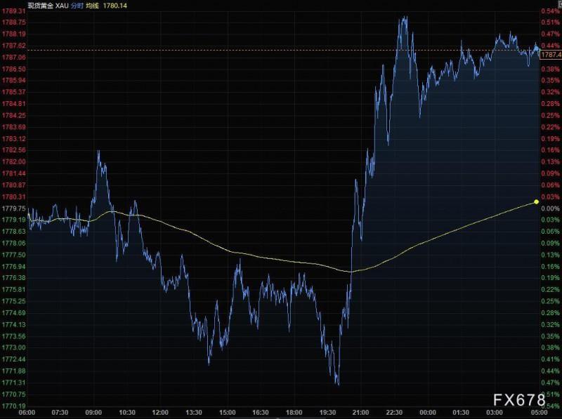 8月17日财经早餐:全球经济增长放缓,美元与避险货币走高,黄金连涨四日逼近1790