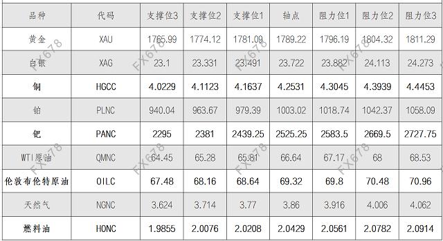 8月18日黄金、白银、原油等商品期货阻力支撑位