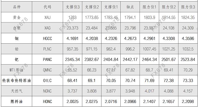 8月26日黄金、白银、原油等商品期货阻力支撑位