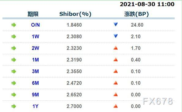 8月30日上海银行间同业拆放利率
