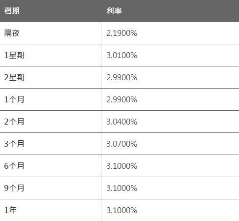8月30日香港银行同业人民币HIBOR