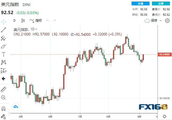 已见底?美元强势拉升逾40点、投行称下跌或是买入良机 美元、欧元、英镑、日元、澳元最新操作建议