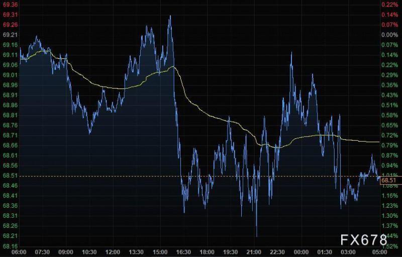 9月1日财经早餐:美元创逾三周新低,黄金持稳于1810上方,美油8月累跌7%