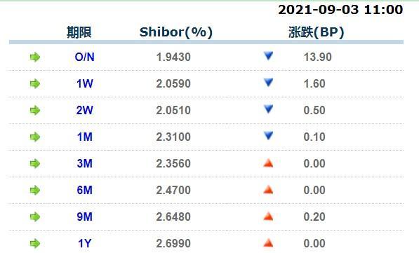 9月3日上海银行间同业拆放利率