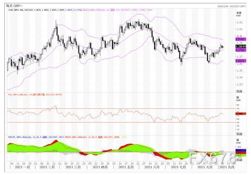 9月7日汇市观潮:欧元、英镑及澳元技术分析