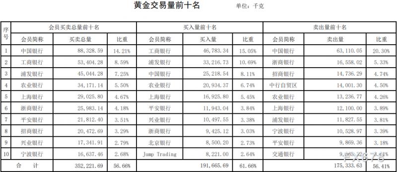 上海黄金交易所2021年第34期行情周报:黄金成交量涨近一成