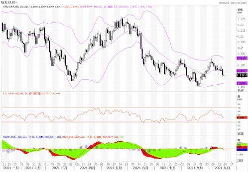9月17日欧元、英镑及澳元技术分析